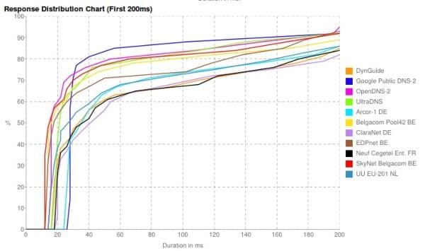 Más gráficos de rendimiento de los servidores DNS
