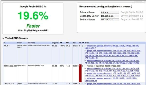 Detallado informe sobre el rendimiento de cada uno de los DNS