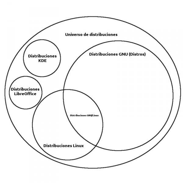 diagrama veen distribuciones