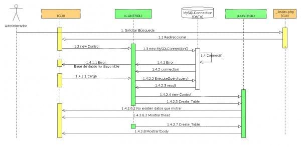 Ejemplo UMLet