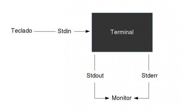 Diagrama rapido sobre los standard streams.