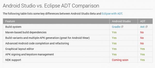 Android Studio vs ADT