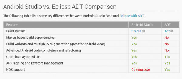 Android Studio vs ADT