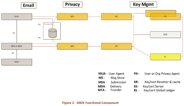 dark-mail-architecture