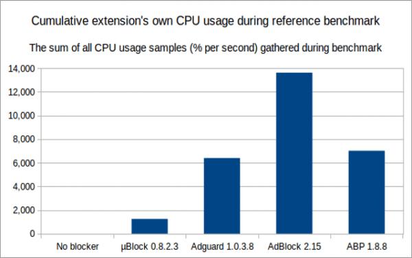 Utilización del CPU