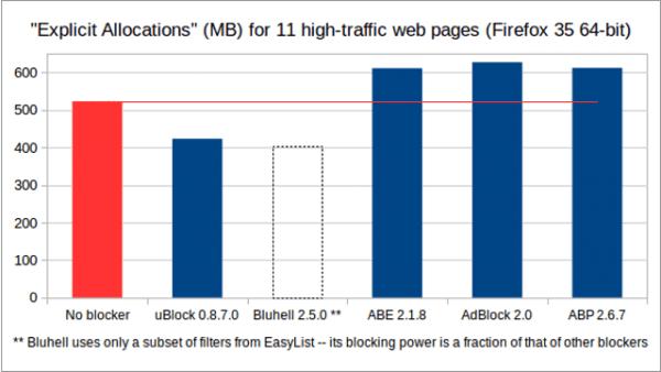 Consumo de memoria en Firefox