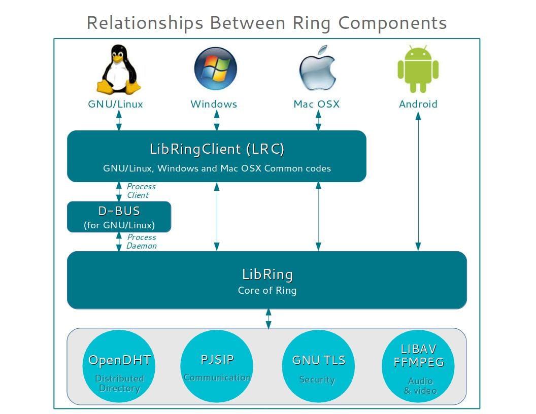 Ring: Un sustituto de Skype en GNU/Linux
