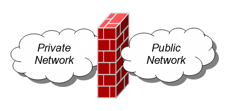 Firewall_(networking)