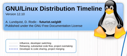 Linux Distribution Timeline