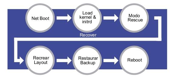 DRLM - Restaurar Backup