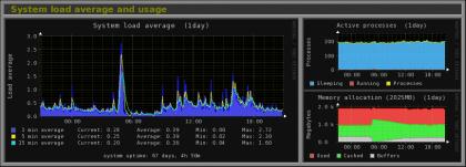 herramienta de monitorización de sistema