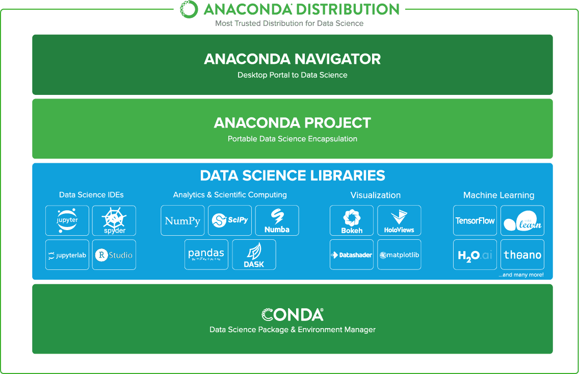 Anaconda distribution la suite m s completa para la ciencia de datos con python - Librerias python ...
