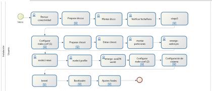 proceso de instalación de Gentoo