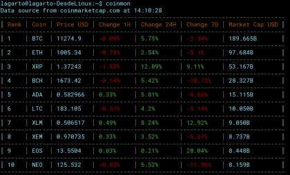 Coinman - Precio del Bitcoin