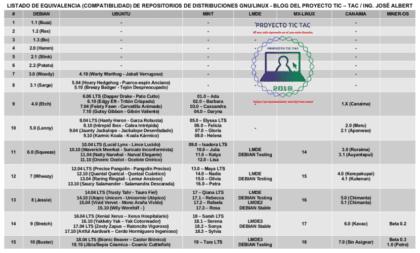 Lista de Equivalencias de Repositorios de Distribuciones GNU/Linux