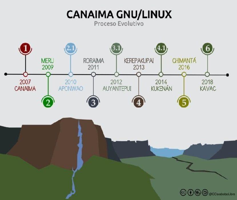 Versiones de Canaima GNU/Linux