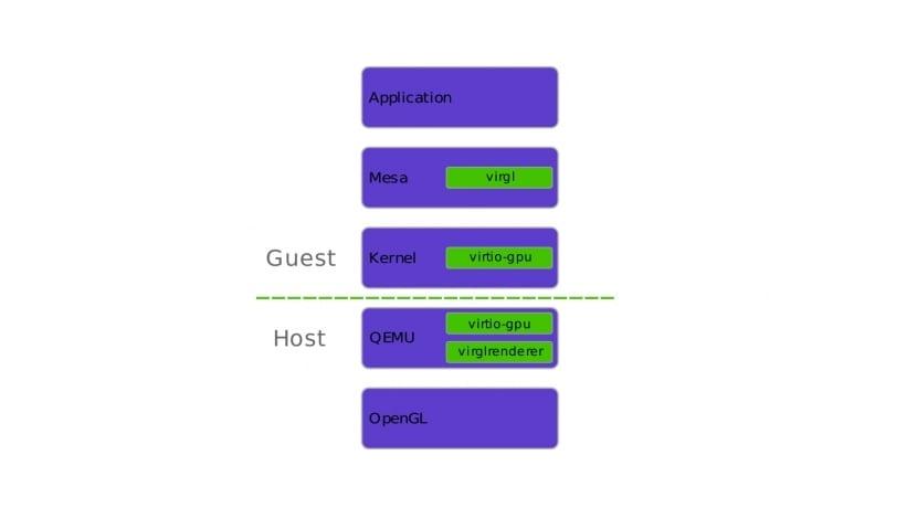 Diagrama del funcionamiento de vGPU