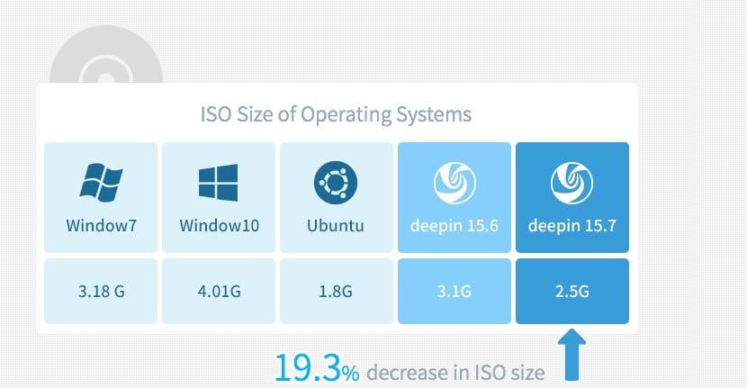 Comparacion de Deepin con otros sistemas
