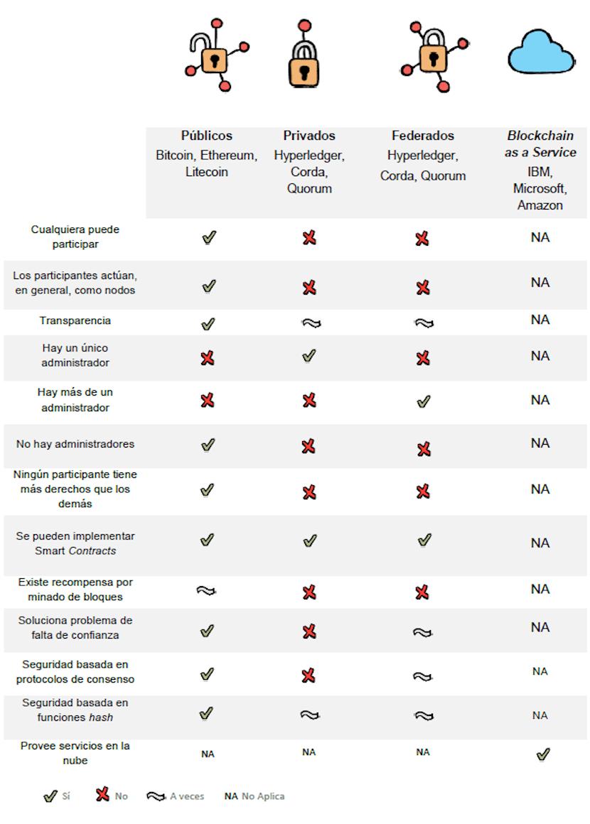 Comparativa de Tipos de Blockchain