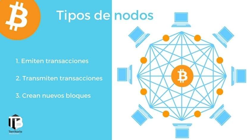 Nodos de Blockchain