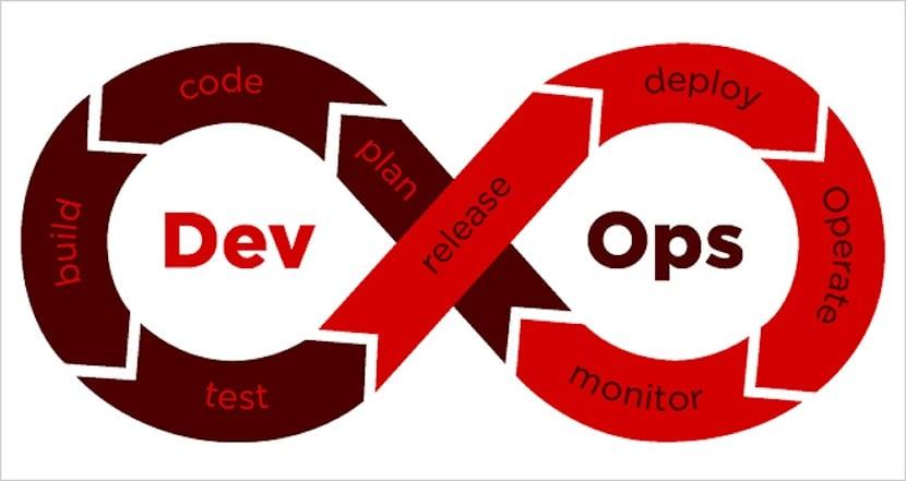 DevOps versus SysAdmin: Introducción