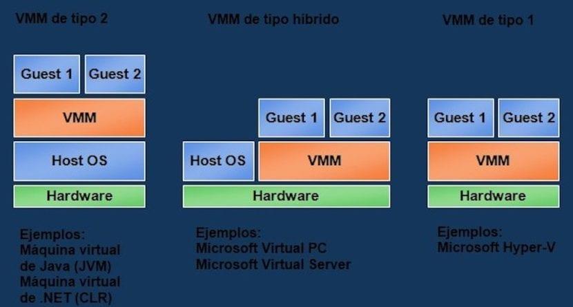 Virtualización de Sistemas Operativos: Desventajas