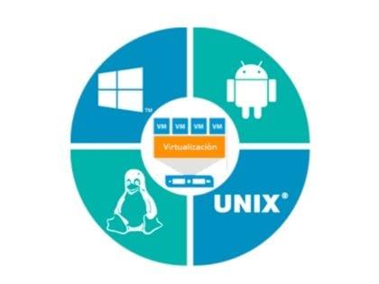 Virtualización de Sistemas Operativos: Tecnologías disponibles para el 2019