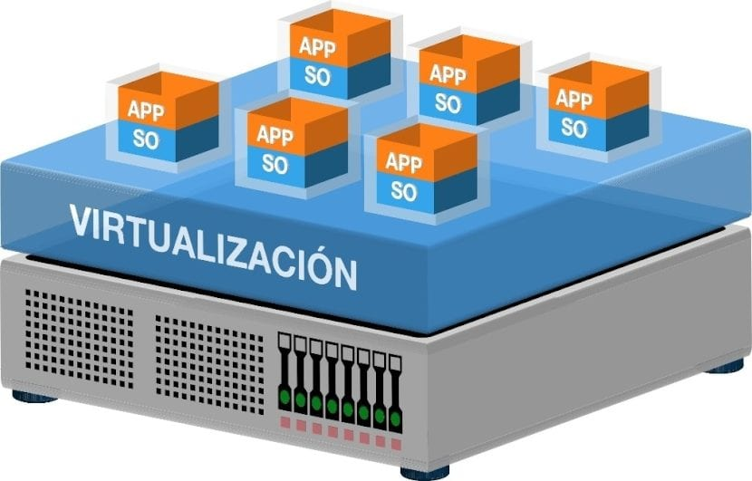 Virtualización de Sistemas Operativos: Importancia