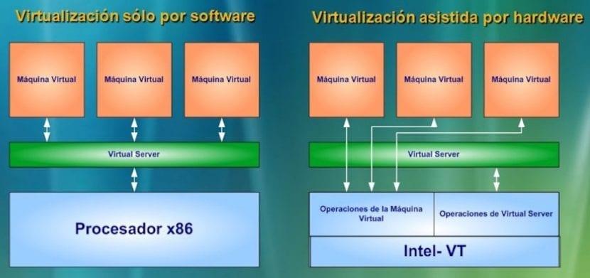 Virtualización de Sistemas Operativos: Tecnologias