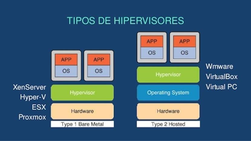 Virtualización de Sistemas Operativos: Ventajas