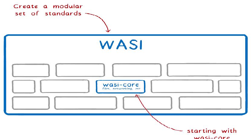 WASI un proyecto de Mozilla para usar WebAssembly fuera del navegador