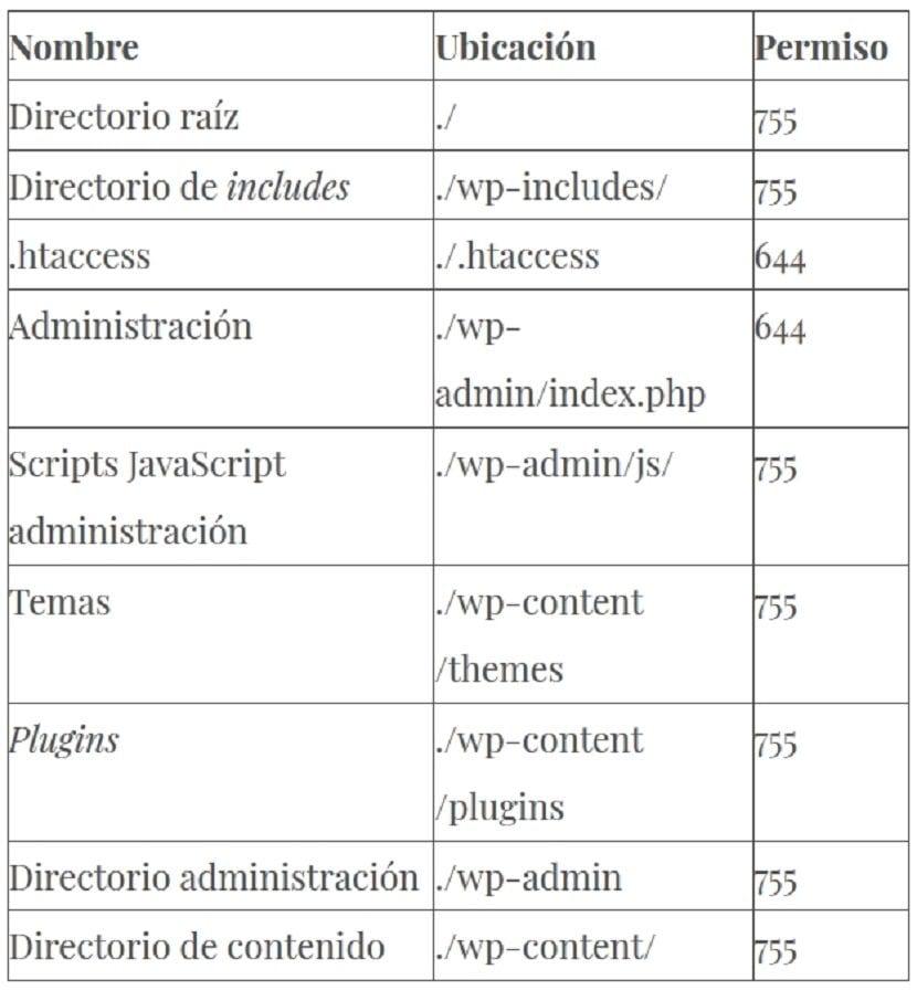 Permisos de Linux para SW/BD: Contenido 3