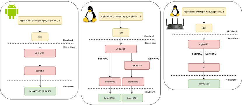 bcm_global_stack