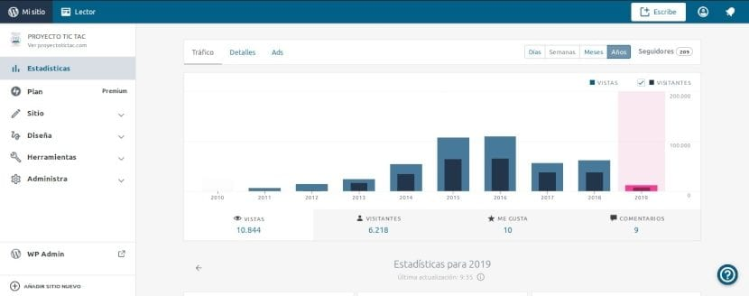 WordPress: Estructura actual