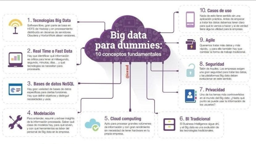 Big Data y Software Libre: Conclusión