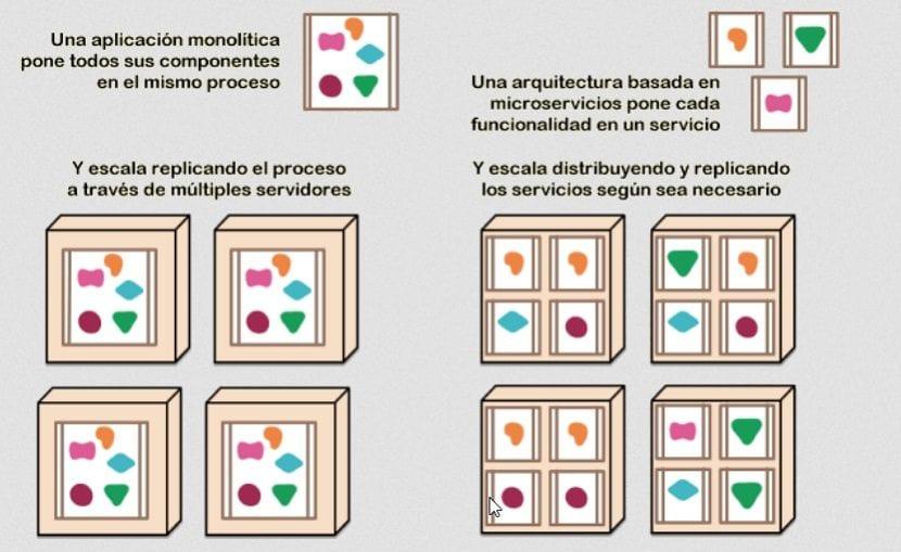 Microservicios: Conclusión