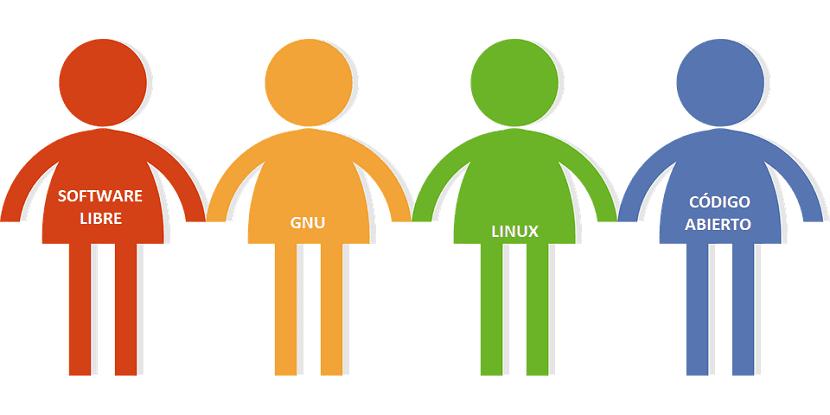 Comunidades sostenibles y sustentables de Software Libre y Código Abierto