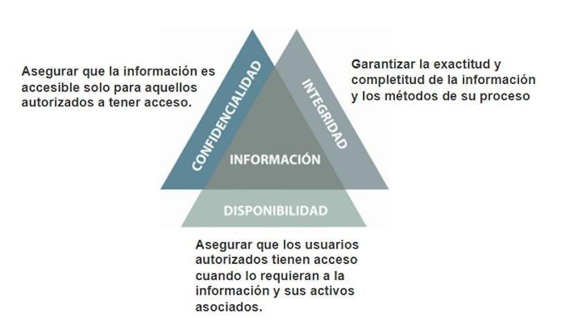 Seguridad de la Información: Conceptos