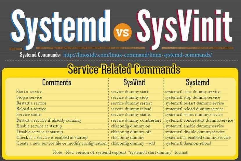 Systemd versus Sysvinit: Comandos y Alternativas