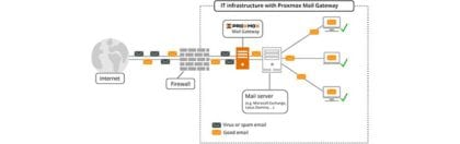 Proxmox-gateway