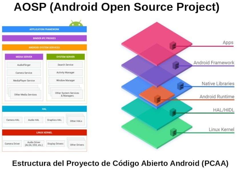 Android con o sin Google: AOSP