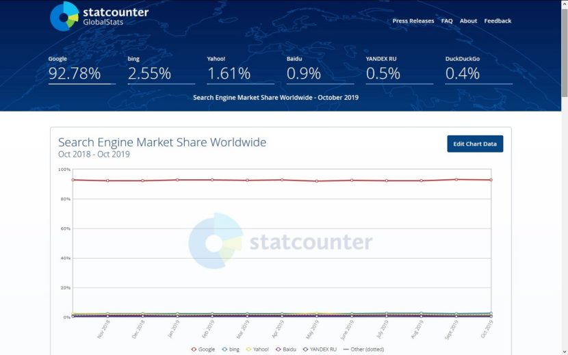 Los 10 mejores buscadores de 2019: StatCounter