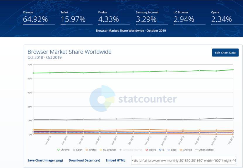 Los 10 mejores navegadores del 2019: Encuesta StatCounter