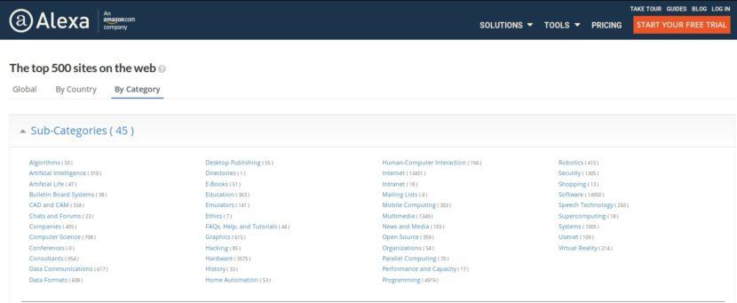 Open Source: Alexa Categoría Código Abierto