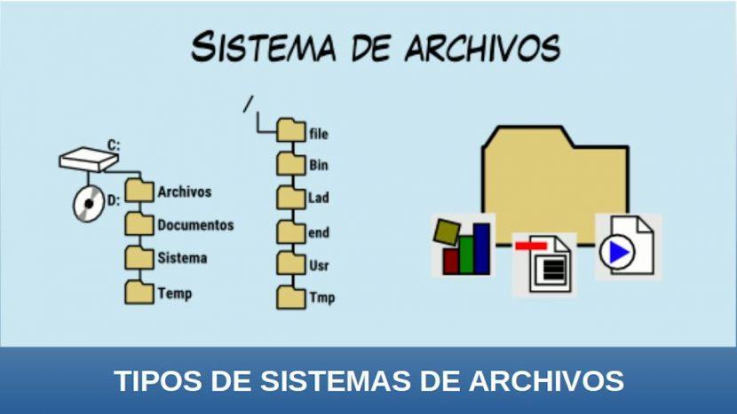 Sistemas de archivos: Introducción
