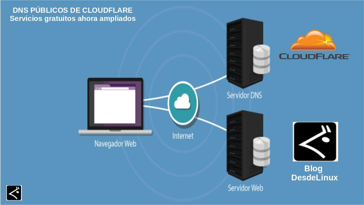 DNS públicos de Cloudflare: Contenido