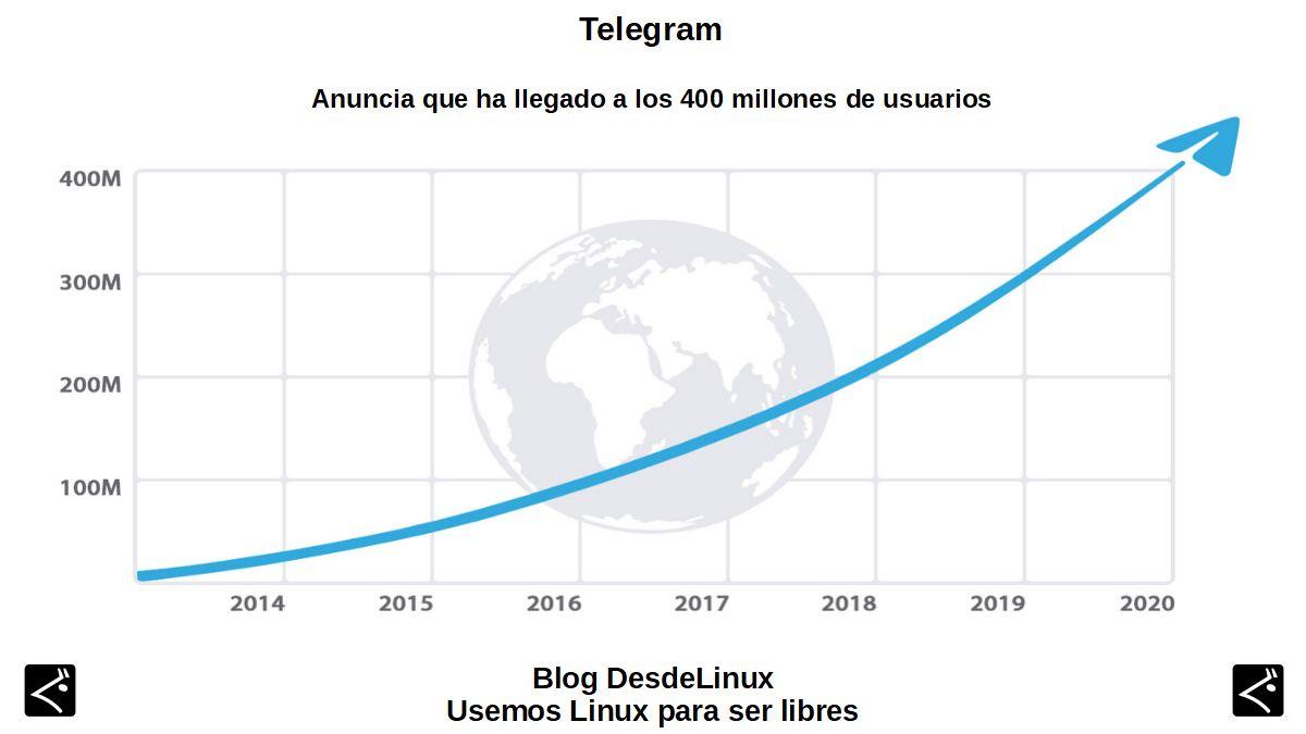 Telegram: Introducción