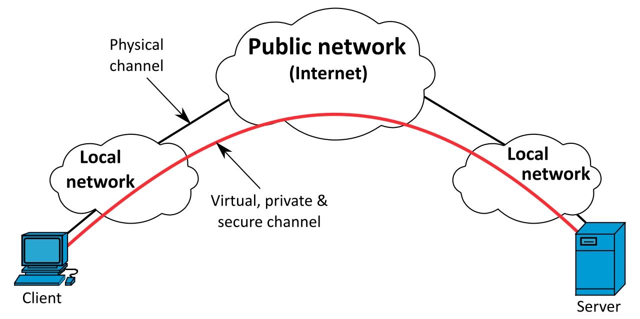 funcionamiento VPN