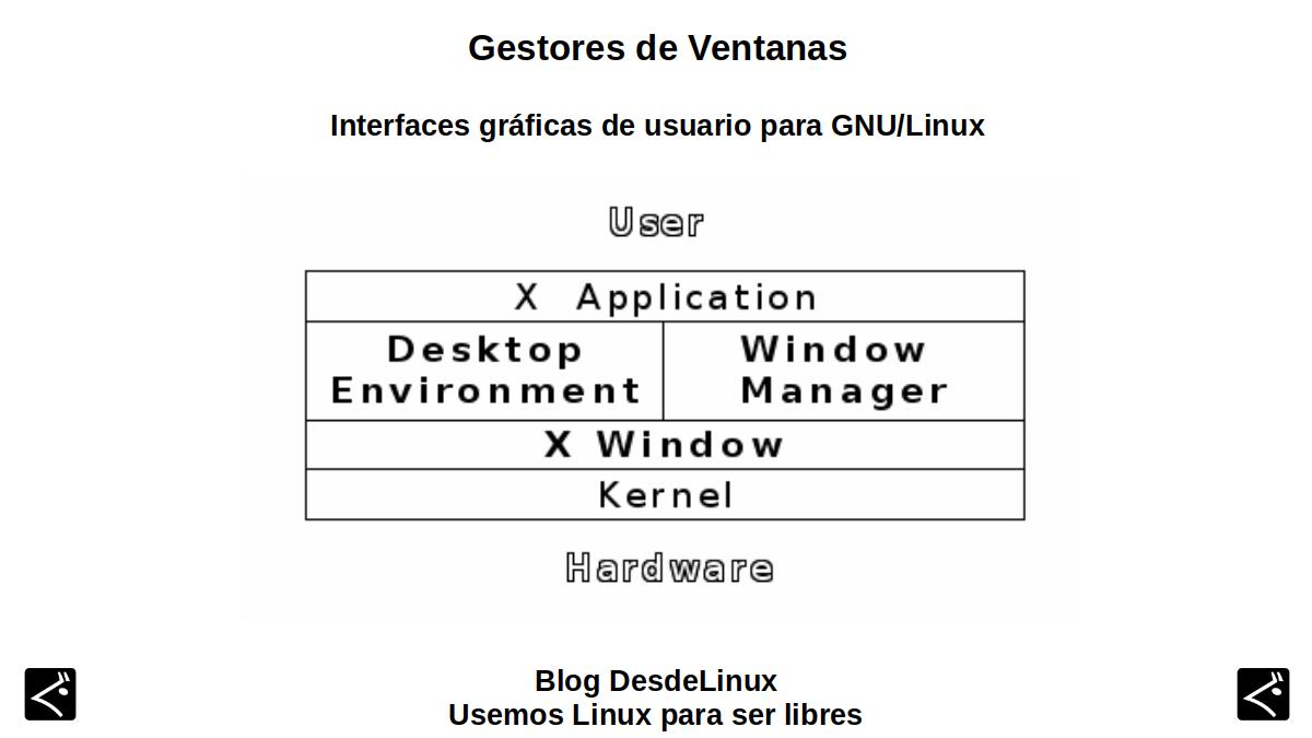 Gestores de Ventanas: Interfaces gráficas de usuario para GNU/Linux