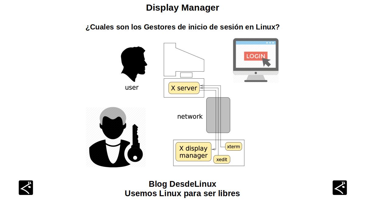 Display Manager: ¿Cuáles son los Gestores de inicio de sesión en Linux?